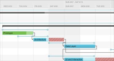 Telerik UI for ASP.NET AJAX Gantt - Planned vs Actual