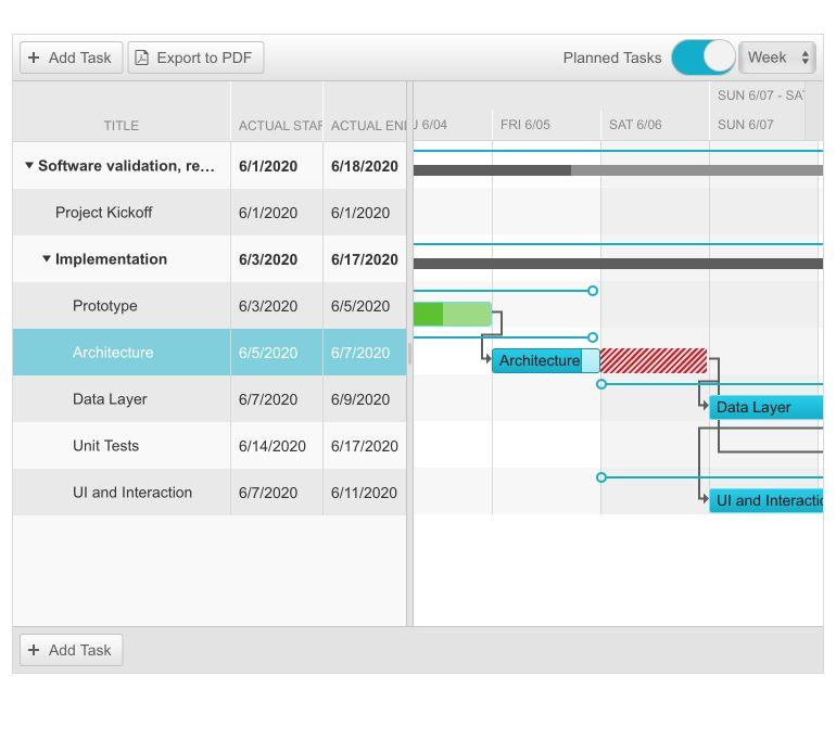 Telerik UI for ASP.NET AJAX Gantt Planned vs Actual