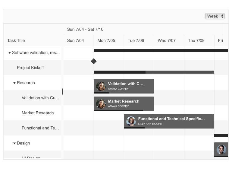 Telerik UI for Blazor Gantt Task Custom Content