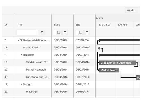 Telerik UI for Blazor Gantt Component v2.