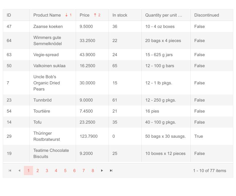 Telerik UI for Blazor Grid Multi-column Sorting