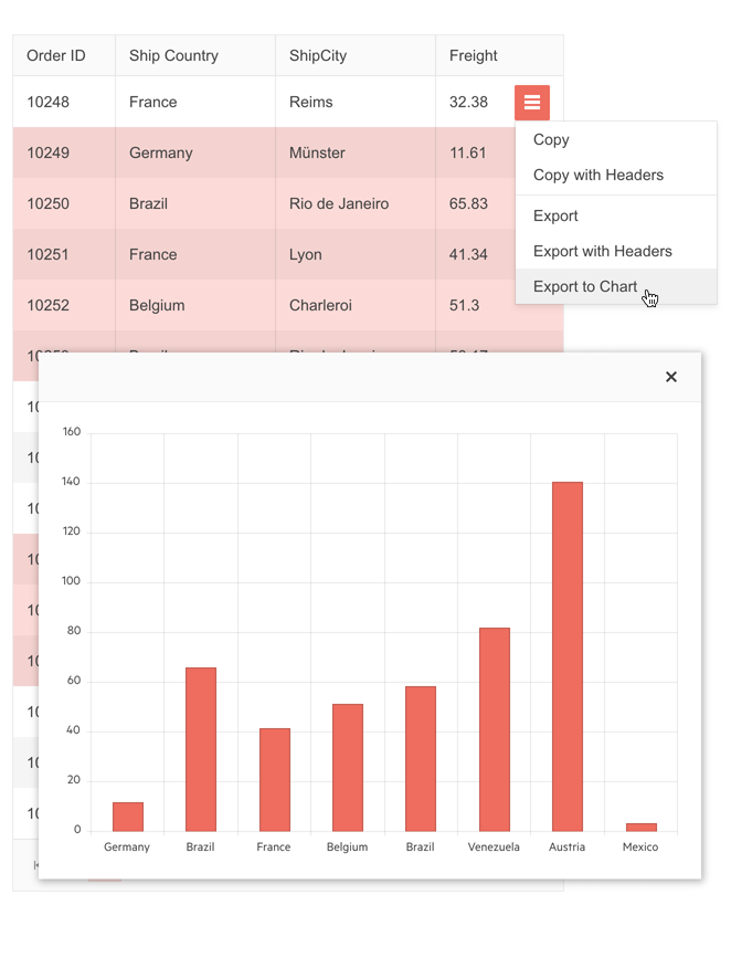 Some sections of a Grid are highlighted, and the option selected is Export to Chart. We see the selected data presented in a bar graph.