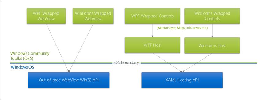 host-controls