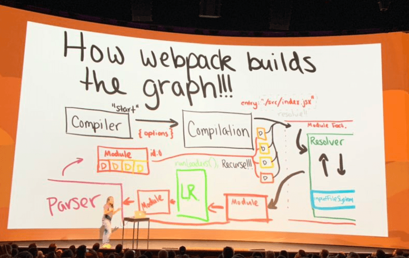 How-webpack-builds-the-graph