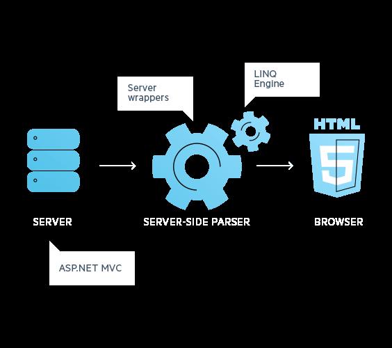 HTML5_Rendering_MVC_ASPNET_Telerik_UI_widget