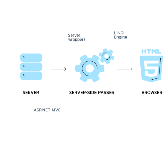 HTML5_rendering_aspnet_core_ui_telerik