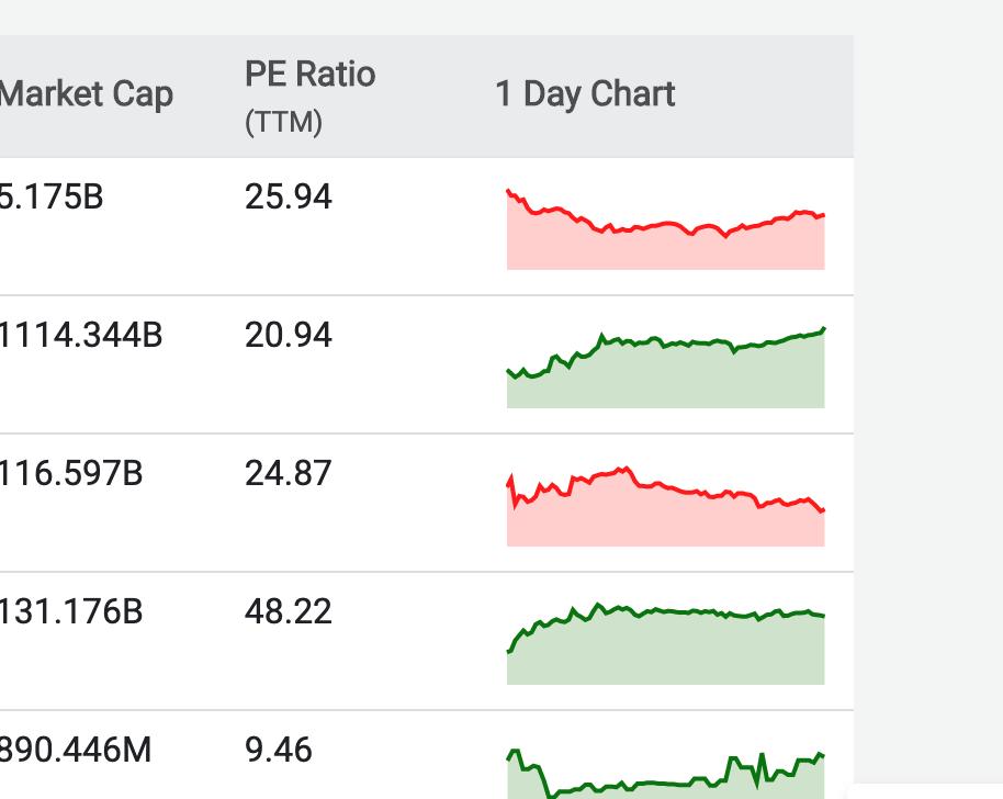 chart within a chart screenshot
