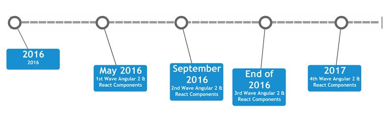 KUI2016_Timeline