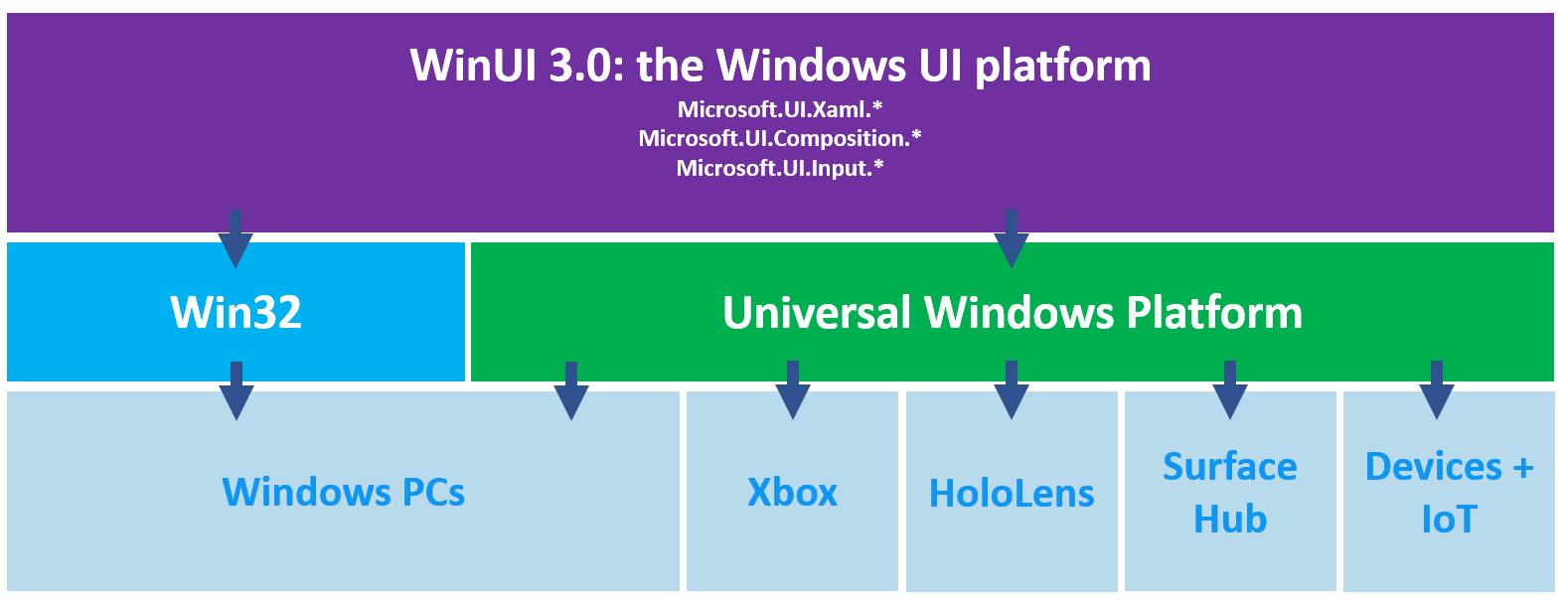 Win UI 3.0 architecture