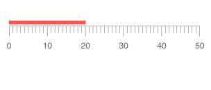 Telerik UI for Blazor Linear Gauge Horizontal Orientation