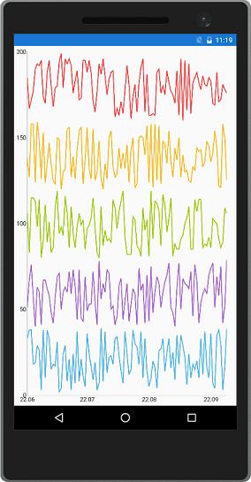 Live Data Chart