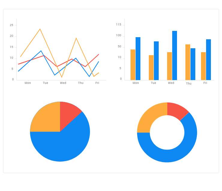 MAUI_Charts - four different chart styles