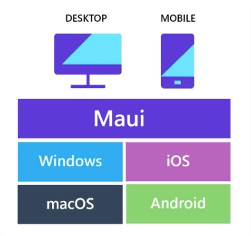 MauiPlatformSupport