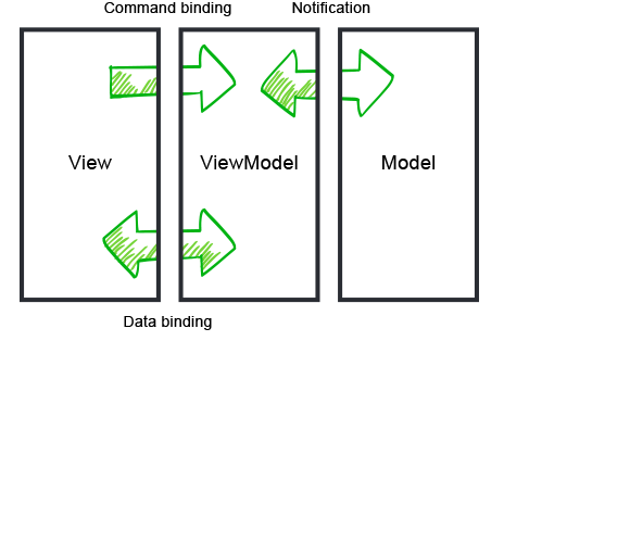 Telerik UI for Xamarin - Two Way Data Binding - MVVM