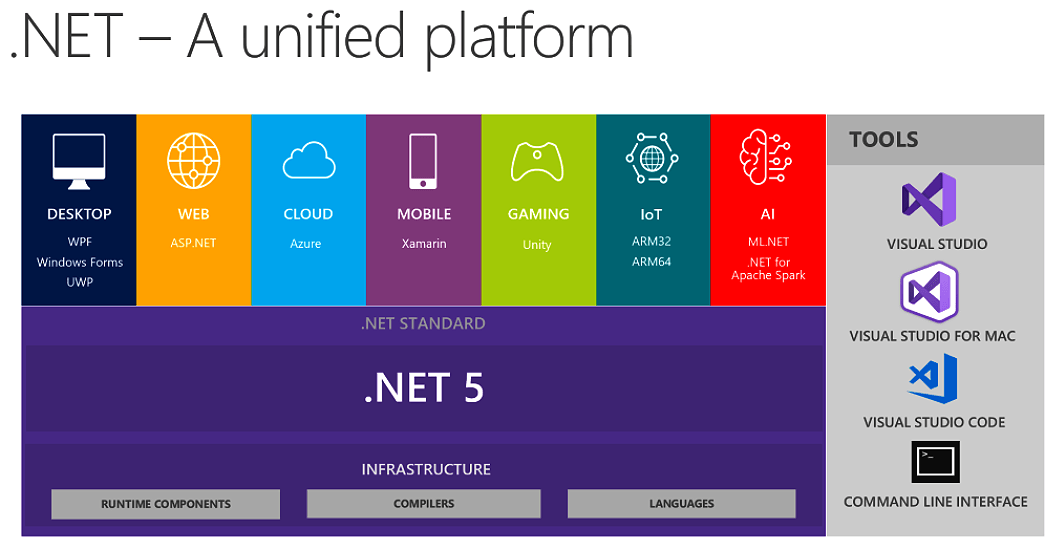 New Versions of .NET Will Step on the Foundations of Core