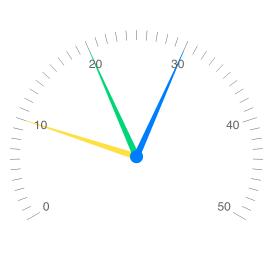 Telerik UI for Blazor Radial Gauge - Multiple Pointers