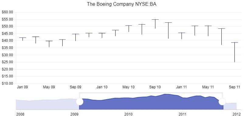 react-stock-chart