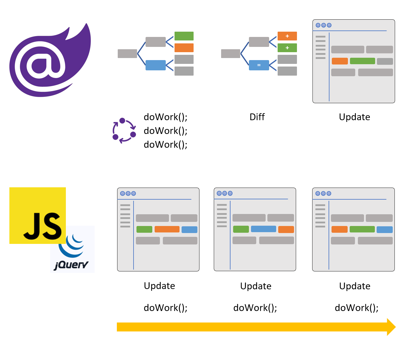 Comparing Native Blazor Components to Wrapped JavaScript