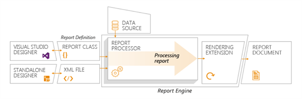 Report Lifecycle