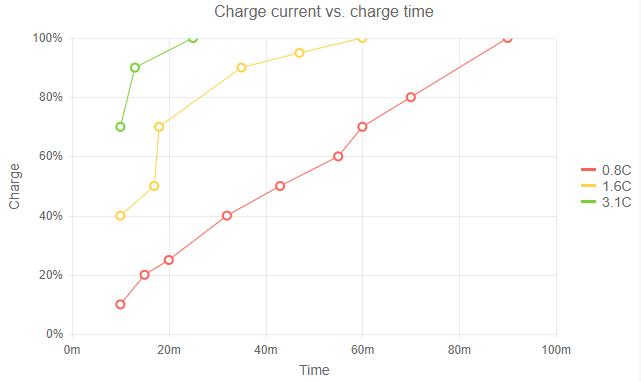 Telerik UI for Blazor Scatter Line Chart