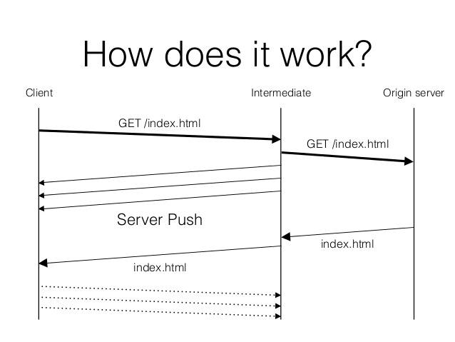 server-push