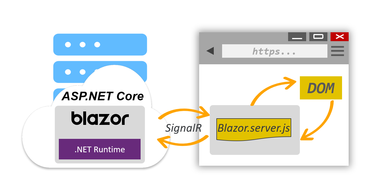 Blazor Server-Side Hosting Model