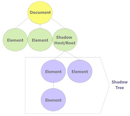 ShadowDOM