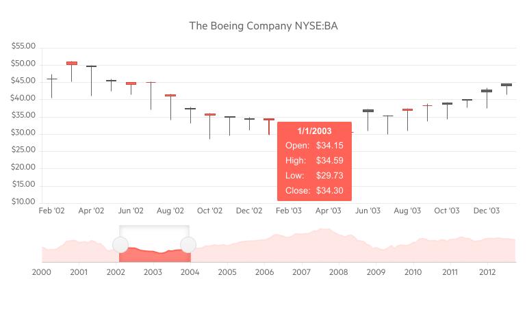 Telerik UI for Blazor Stock Chart Tooltip
