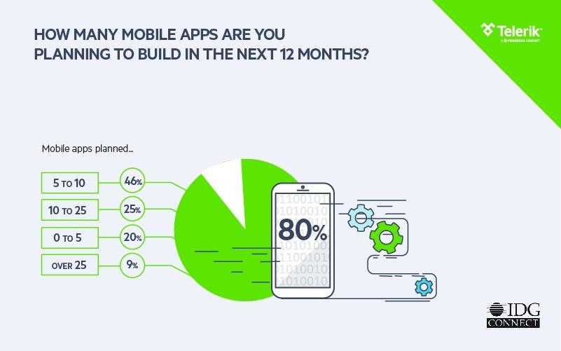 Telerik Platform Enterprise Mobility Trends 2016