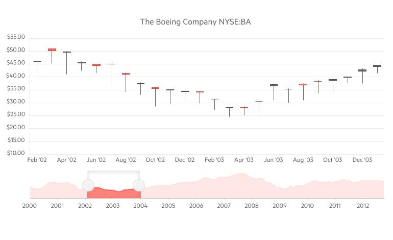 Telerik UI for Blazor Stock Chart Component