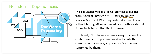 Telerik UI for ASP.NET MVC WordsProcessing