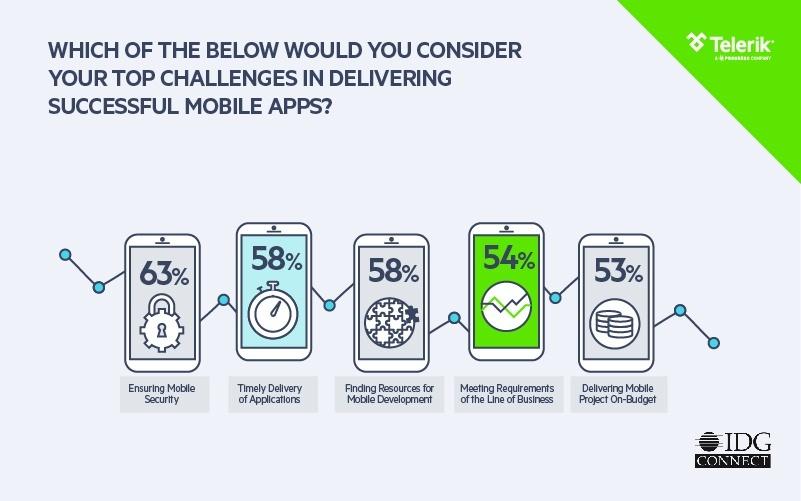Telerik_Platform Enterprise Mobility Trends 2016