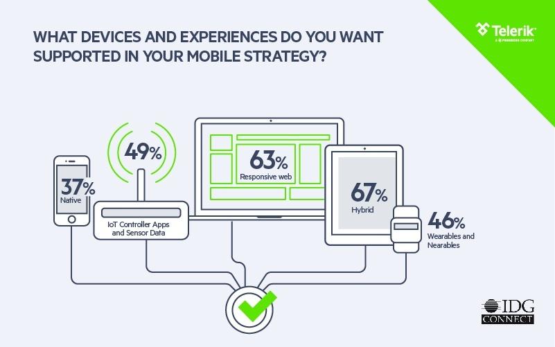 Telerik_Platform_Enterprise Mobility Trends 2016