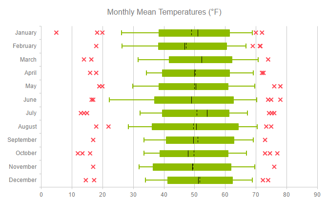 Vertical Boxplot Chart