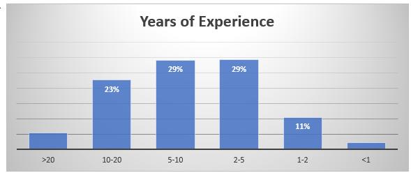 Vue statistics