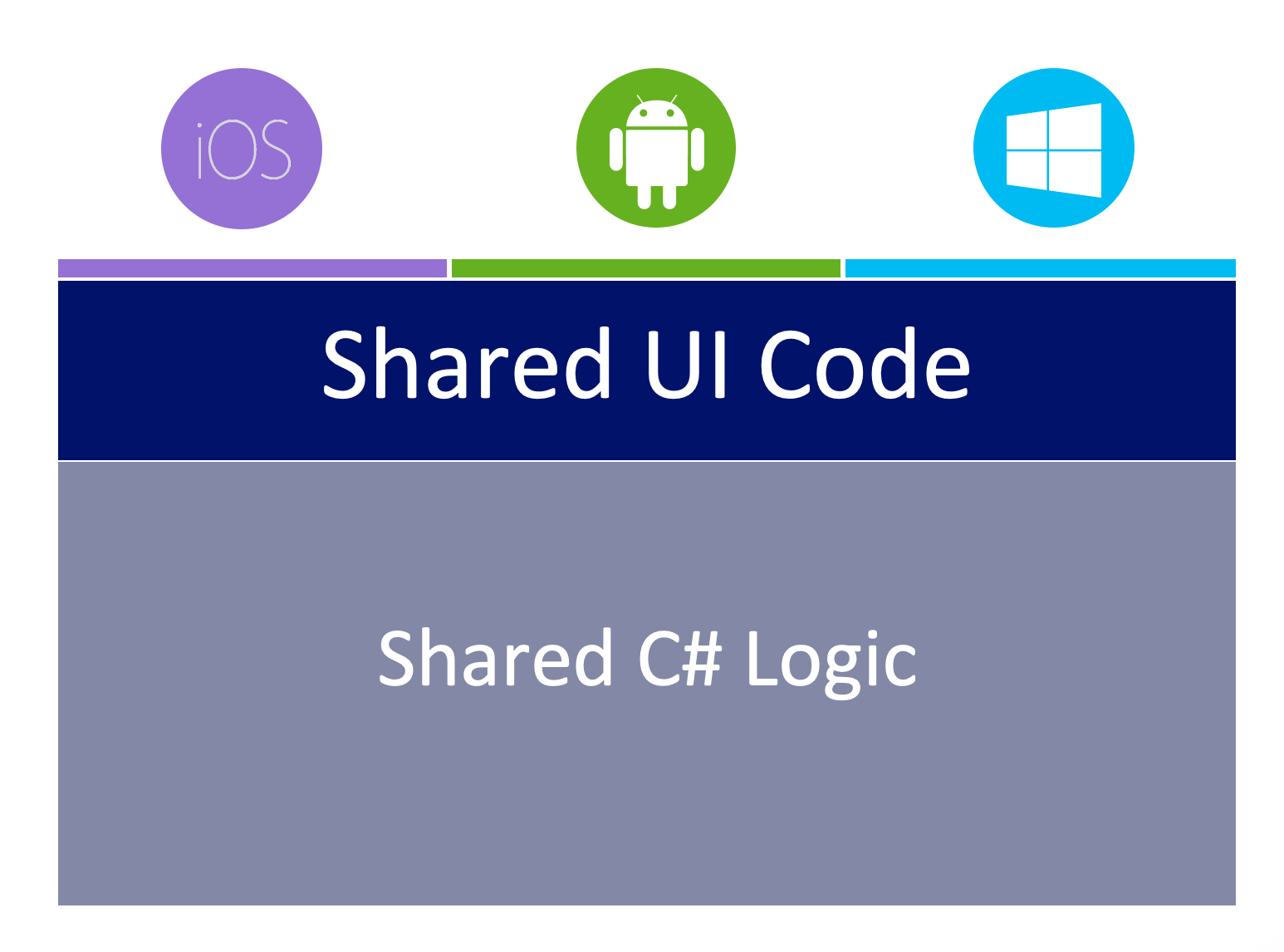 Why Xamarin for Mobile Development
