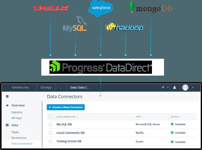 datadirect-platform