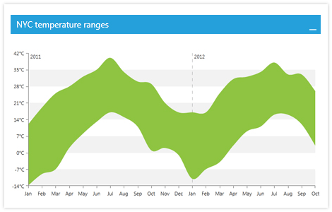 ChartView for WPF and Silverlight Ranged Spline Area
