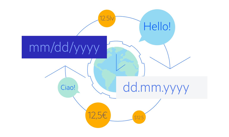 Telerik UI for ASP.NET Core Globalization Localization