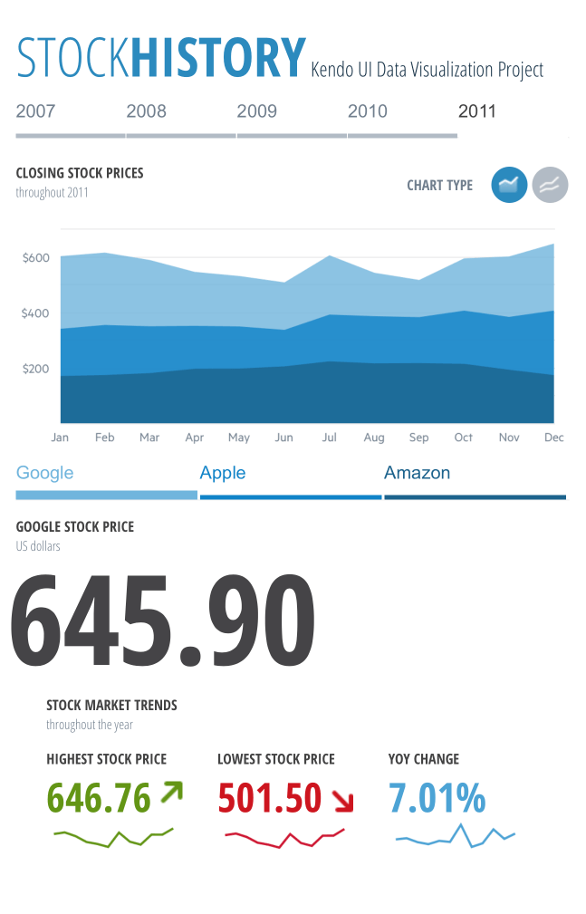 Telerik UI for ASP.NET Core Stock History Dashboard