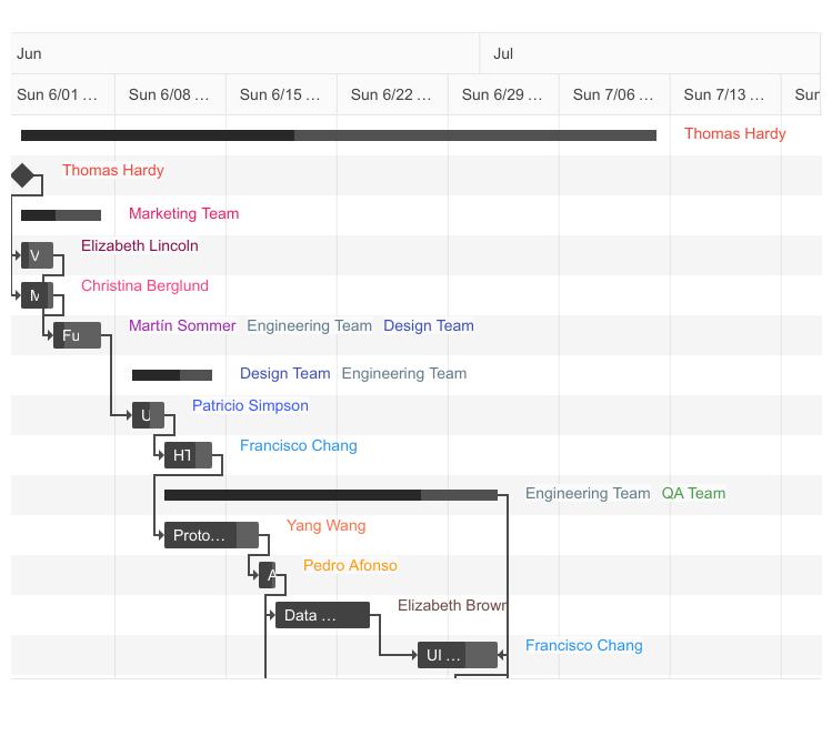 Telerik UI for ASP.NET MVC Gantt TimeLine