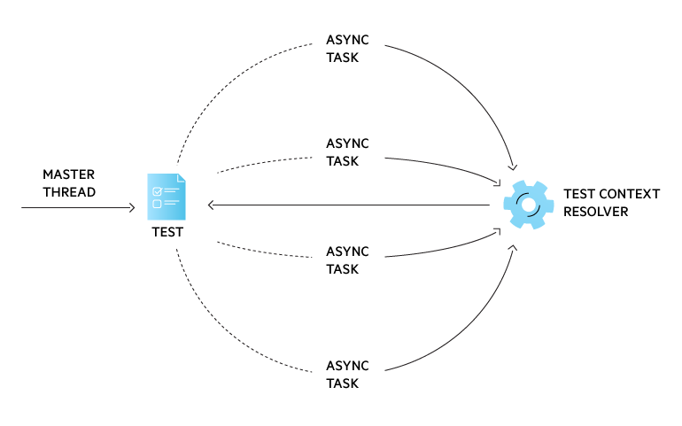 Automatic Resolving of Test Context When Using Asynchronous Tasks