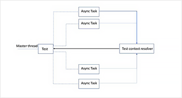 Automatic Resolving of Test Context