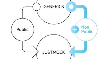 Mock non public Generics
