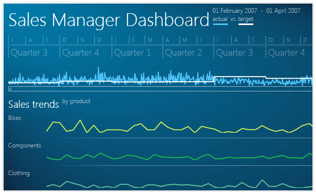 Silverlight Sales Dashboard Sample App