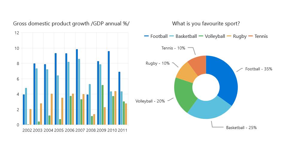 Chart Bootstrap