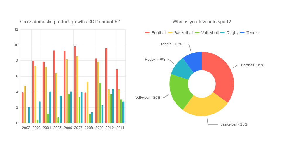 Chart Default