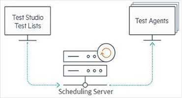 Scheduling Services Improvements