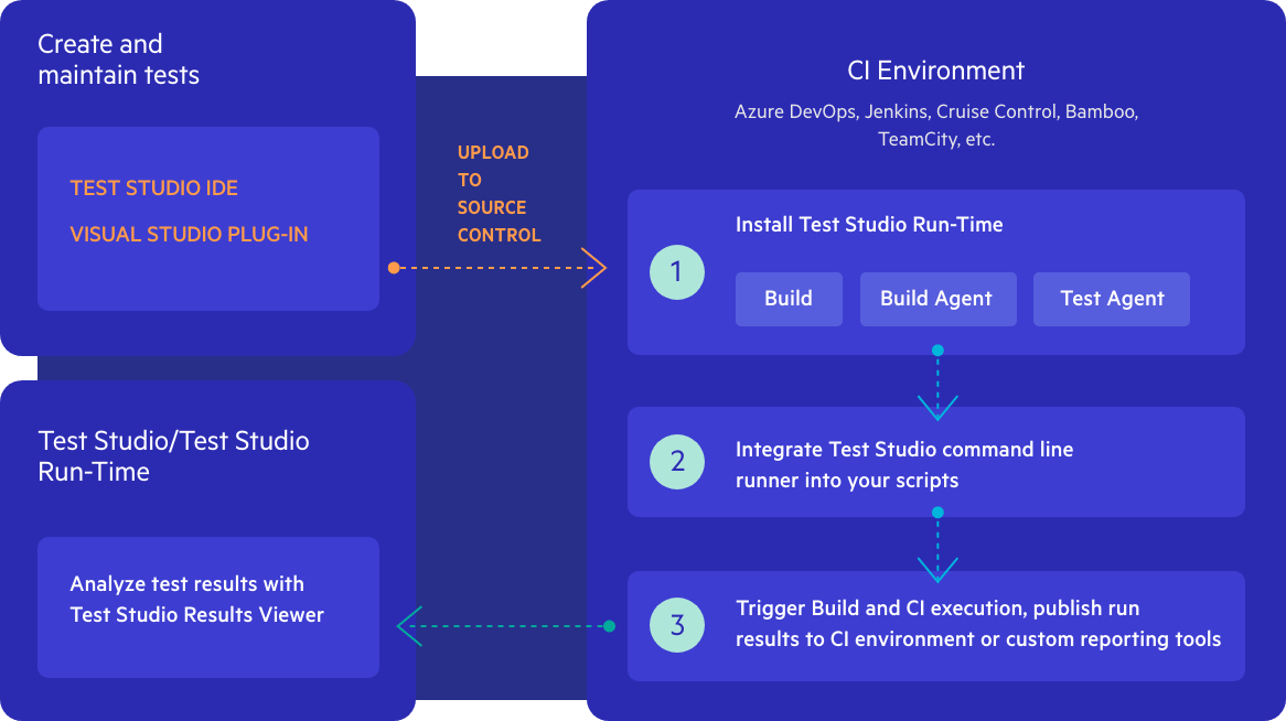 Continuous Integration Testing - Remote Test Execution