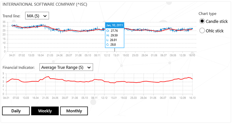 Telerik UI for UWP Chart Control Financial Series Image